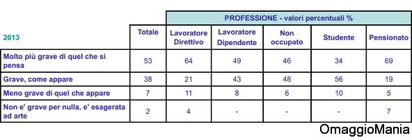 sondaggio ACRI 2013 1