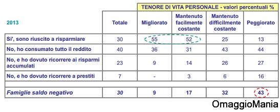sondaggio ACRI 2013 2