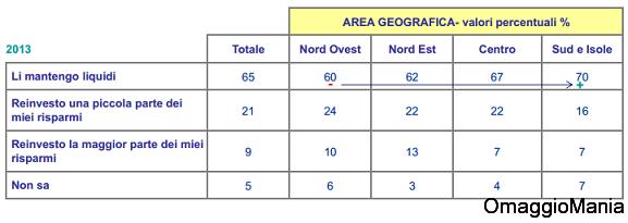 sondaggio ACRI 2013 3