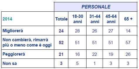 sondaggio ACRI 2014-1