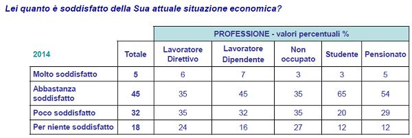 sondaggio ACRI 2014-2