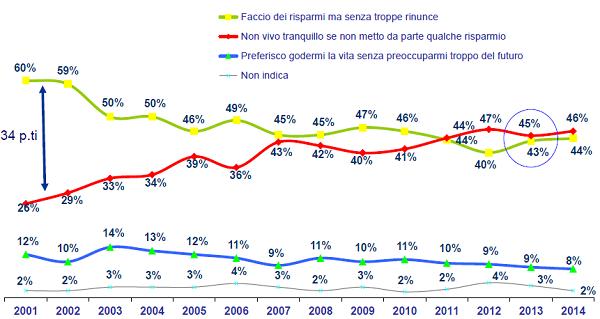 sondaggio ACRI 2014-3