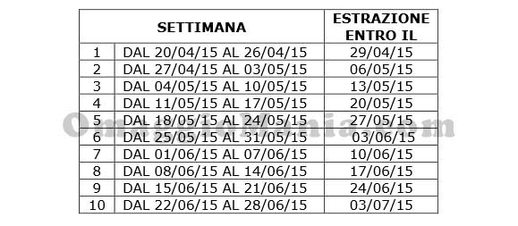 calendario estrazioni concorso Sisal Fatti Strada