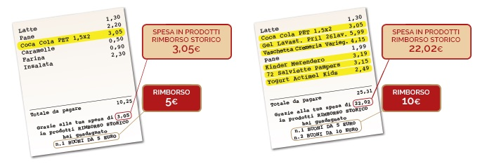 esempi di spesa con Rimborso Storico di Carrefour