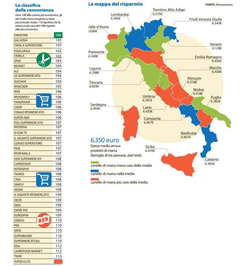 classifica supermercati più convenienti d'Italia