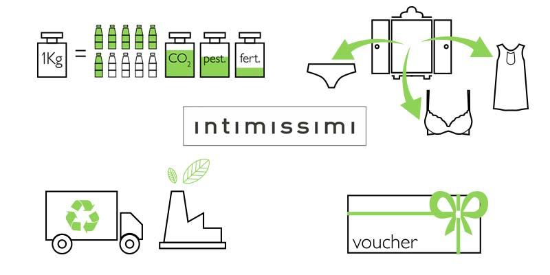 riciclare conviene Intimissimi 2015