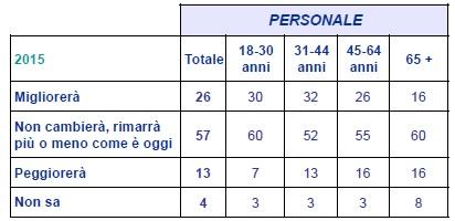 sondaggio ACRI 2015-1