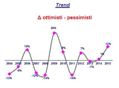 sondaggio ACRI 2015-2