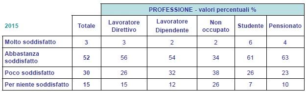 sondaggio ACRI 2015-3