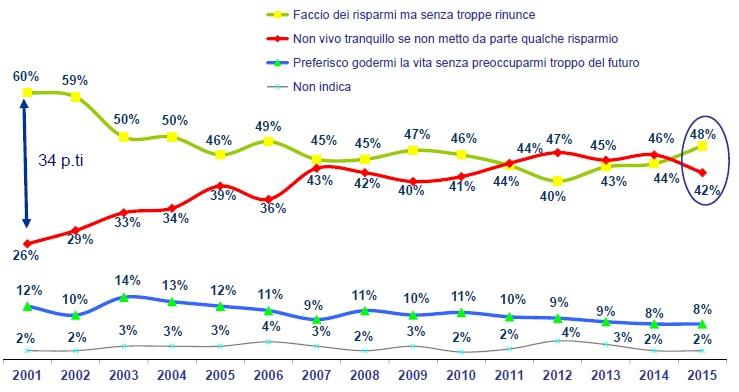 sondaggio ACRI 2015-4
