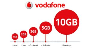 Giga in regalo da Vodafone