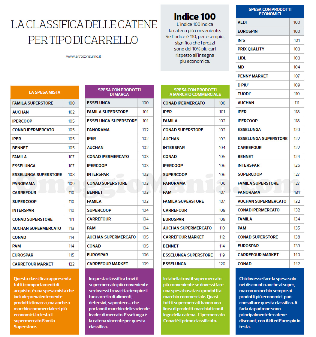 classifica supermercati 2019 per tipo di carrello Altroconsumo